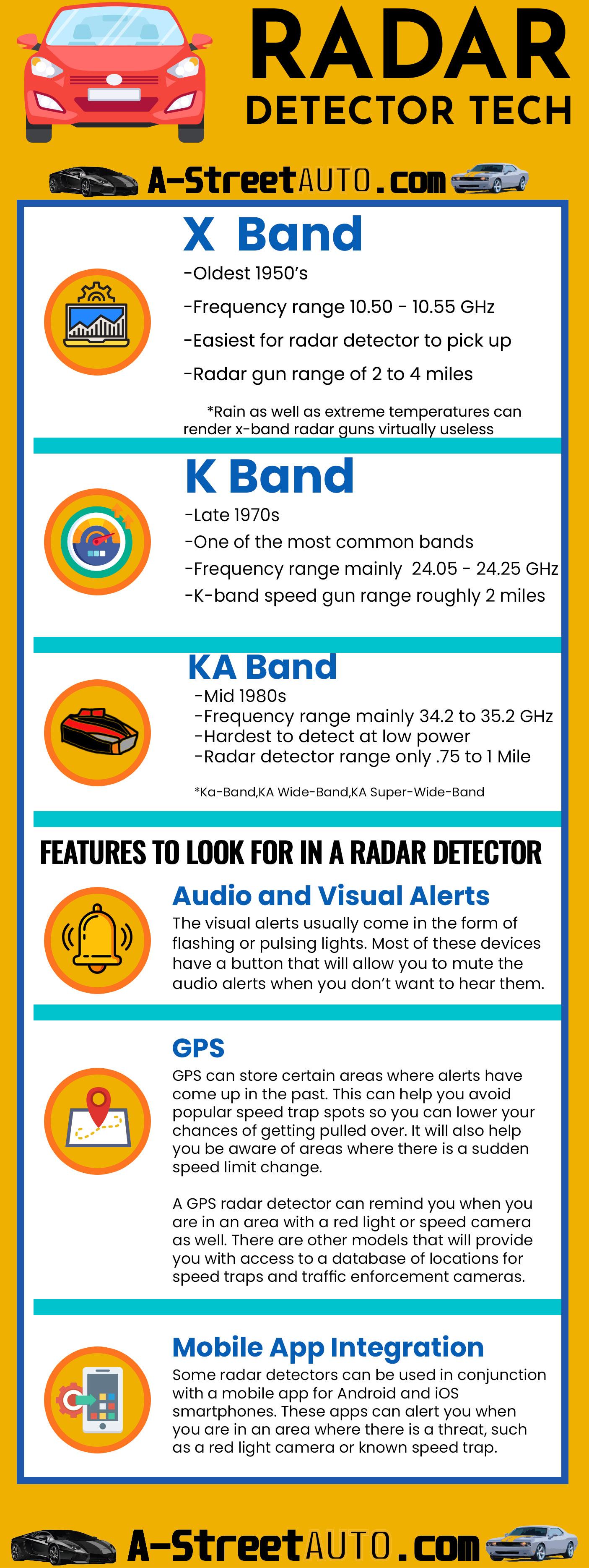 Radar Detector InfoGraphic